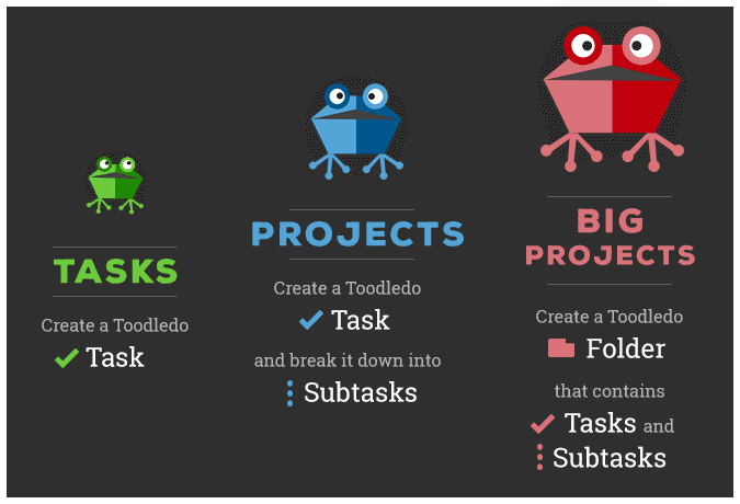 Collect your to-dos and organize them as tasks, projects and big projects