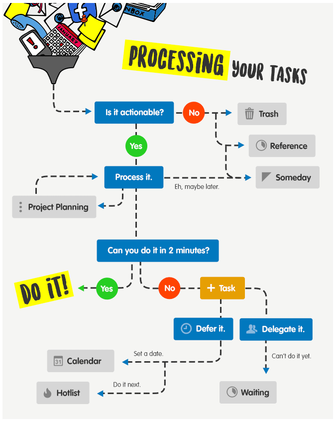 GTD Processing diagram